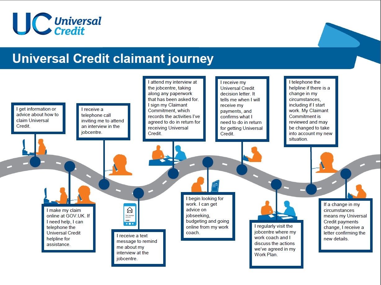 Image result for universal Credit